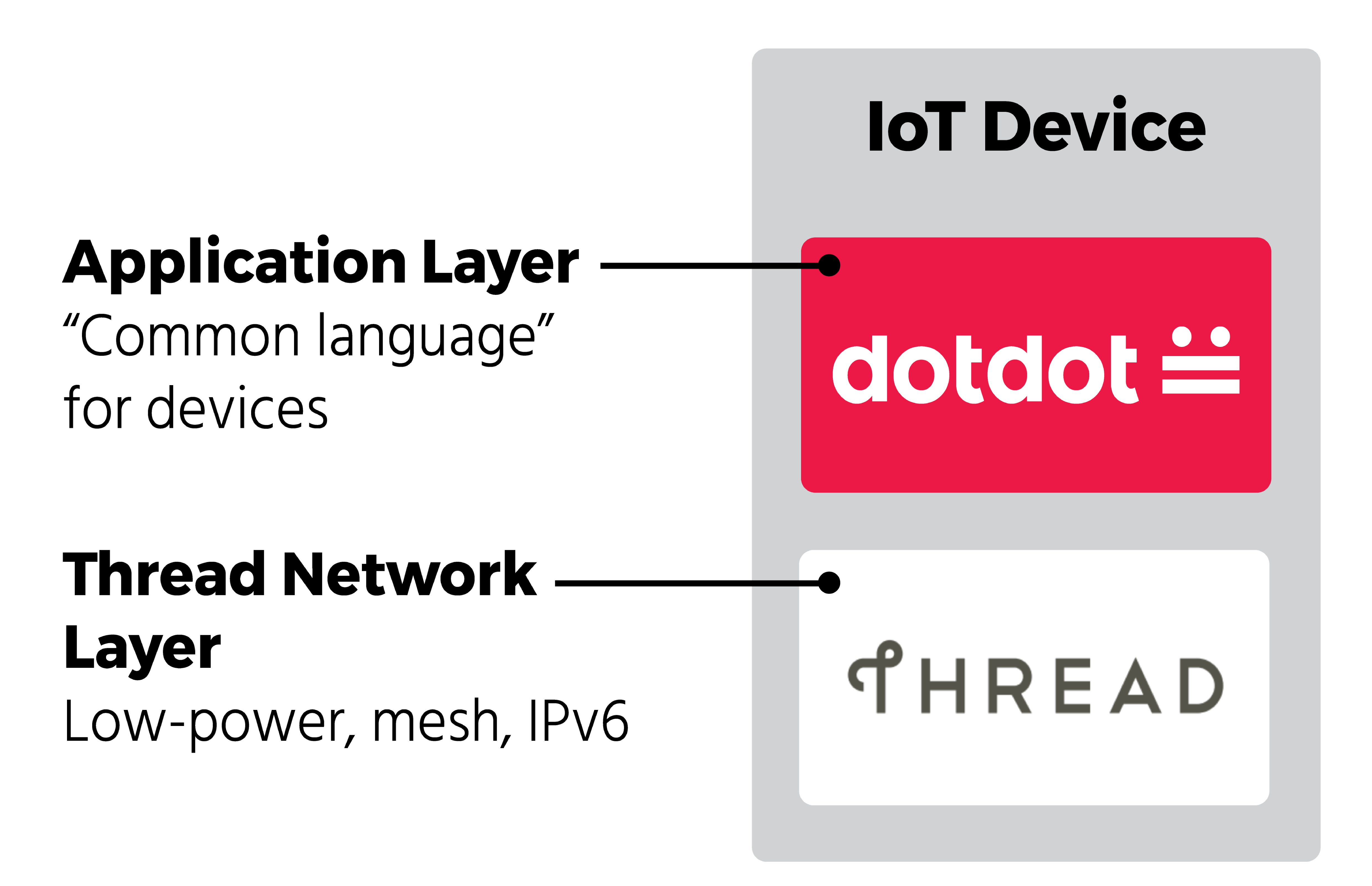 ZigBee and Thread Join IoT Forces With Dotdot