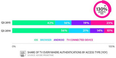 TV Everywhere Consumers Double Usage, Says Adobe