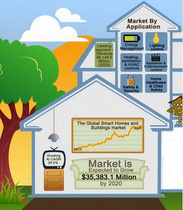 Global Smart Homes & Buildings: $35.3 Billion by 2020