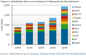 All-in-One PC Makes a Comeback, Up 57% Y/Y