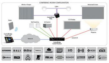 Black Box Demos AV/Conference Room Control System