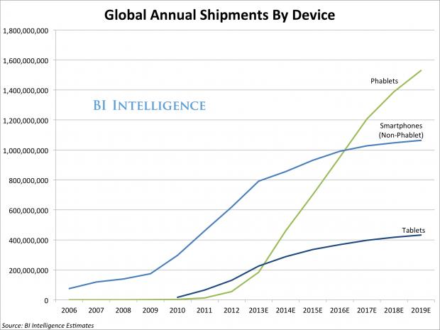 Phablets to Take Over Mobile