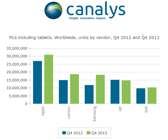 Canalys: Lenovo Beats Apple in PCs, Tablets