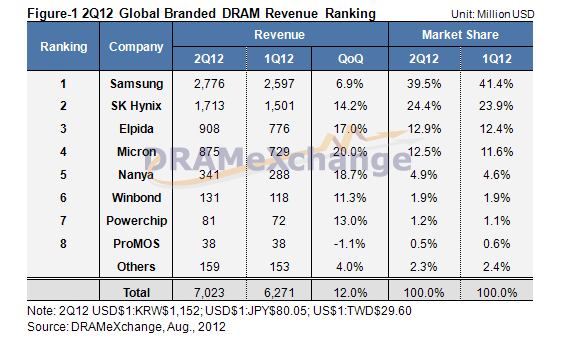 DRAMeXchange: DRAM Selling Prices Rebound