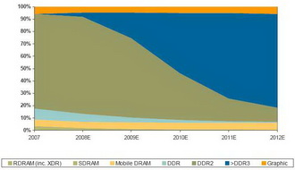 DRAM Makers Consolidation?