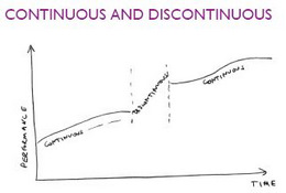 Discontinuous Improvement