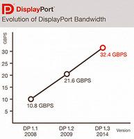 DisplayPort 1.3 Pushes Bandwidth to 32.4 Gbits/sec
