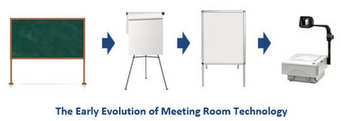 The Evolution of Meeting Room Tech