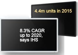 Digital Signage, Pro Displays: 7m Units in 2020