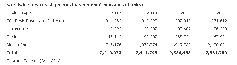 Gartner 2013 device shipments