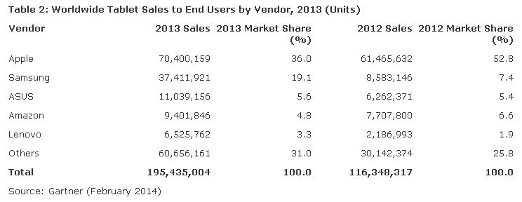 Gartner 2013 Tablet Vendors