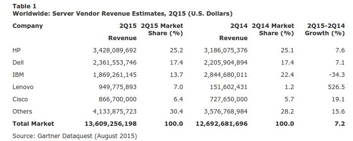 Gartner Q2 2015 Server Revenues
