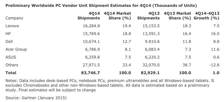 Gartner: Notebooks Drive EMEA Q4 2014 PCs