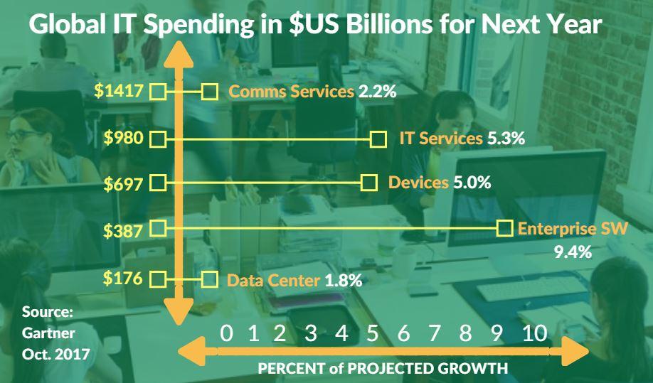 Gartner: Global IT Spending Up to $3.7 Trillion in 2018