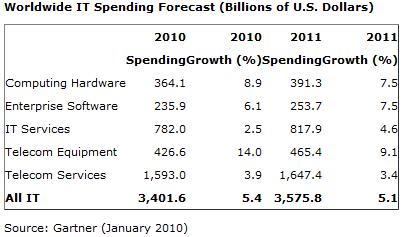 Gartner Betters its 2011 Predictions