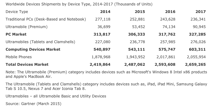 Gartner: Devices to Reach 2.5 Billion