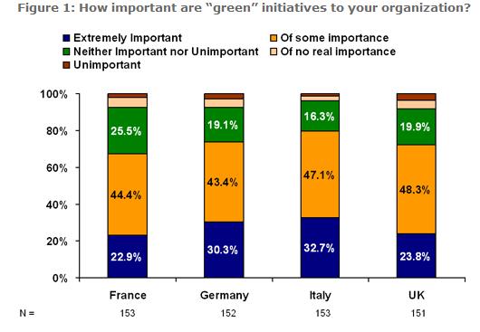 W. Europe's Priorities Get Greener