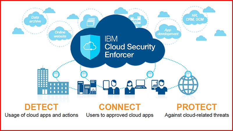 IBM Cloud security enforcer