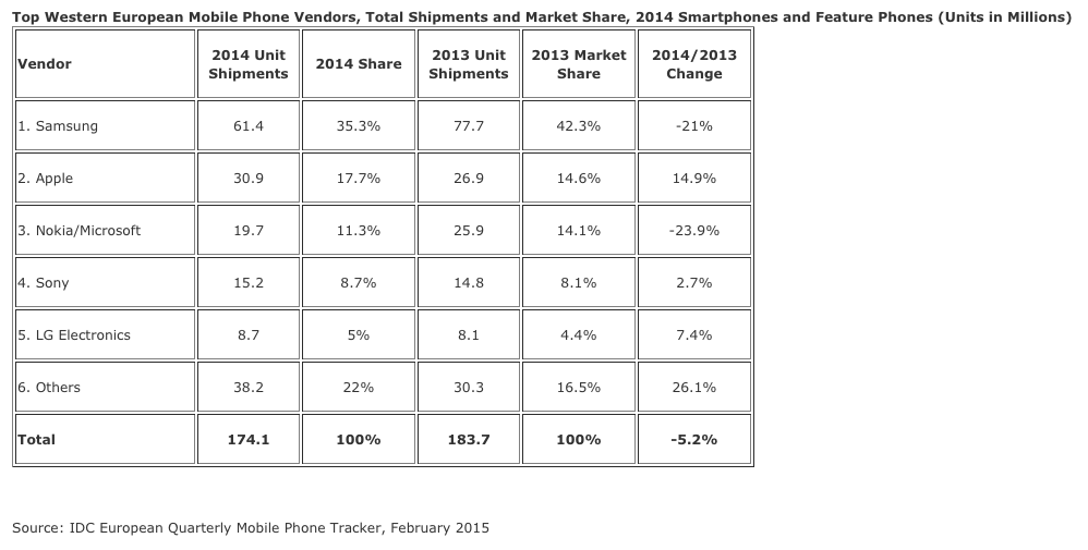 IDC: W. European Mobile Market Reaches Saturation