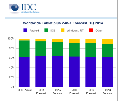 IDC: Tablet Sales to Slow Down Further