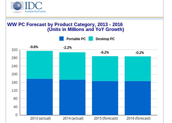 IDC 2015 forecat