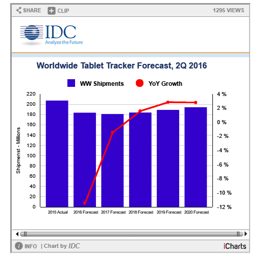 IDC 2016 tablet forecast