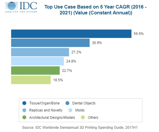 IDC: 2018 3D Printing Spending to Reach $12bn