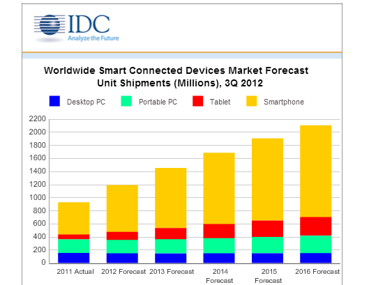 IDC: Record Shipments for Connected Devices