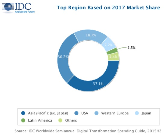 Digital Transformation Brings Bounty Says IDC