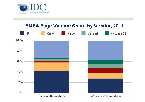 EMEA Page Volume Down Says IDC