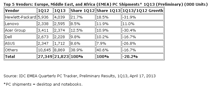 IDC: EMEA PC Shipments Fall in Q1 2013