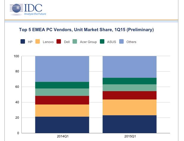 IDC Q1 2015 EMEA PCs