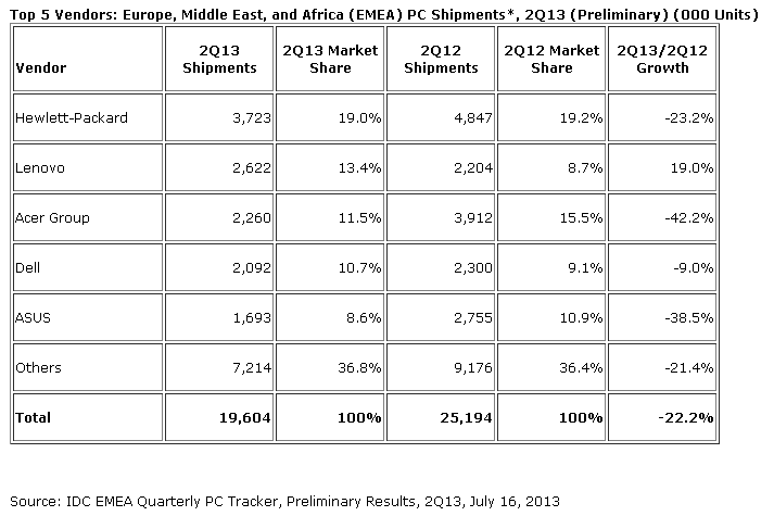 IDC: EMEA PC Market Remains Down in Q2