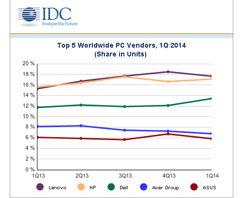 IDC Q1 2014 PC