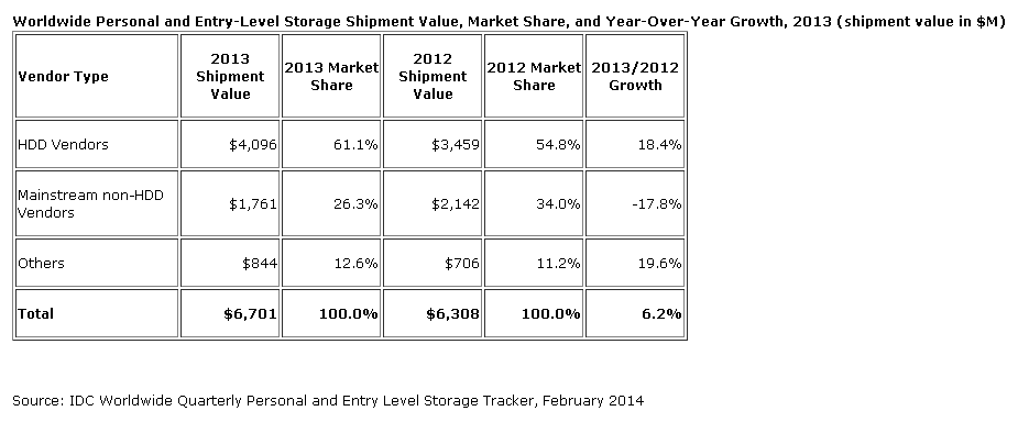 IDC: Strong 2013 for Personal & Entry Level Storage