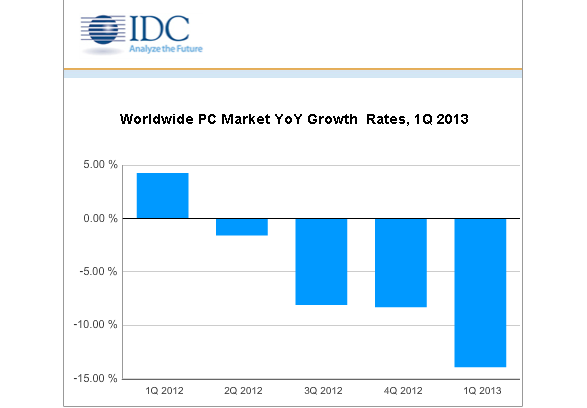 IDC and Gartner agree on Steepest PC Decline Yet
