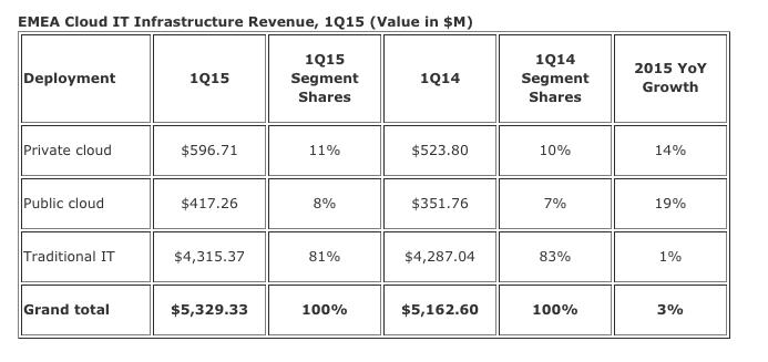 IDC cloud spending