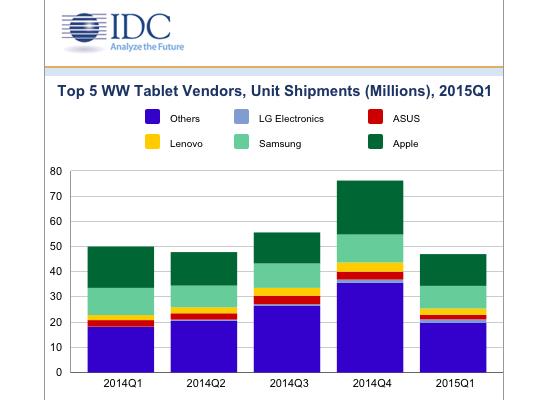 IDC Q1 tablets