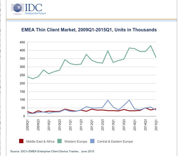 EMEA IDC Thin Clients