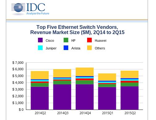 IDC Ethernet market Q2 2015