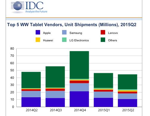 IDC Q2 2015 tablets