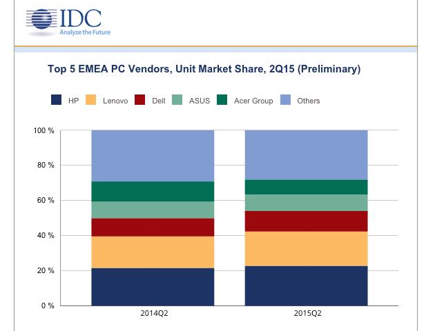 IDC EMEA Q2 PCs