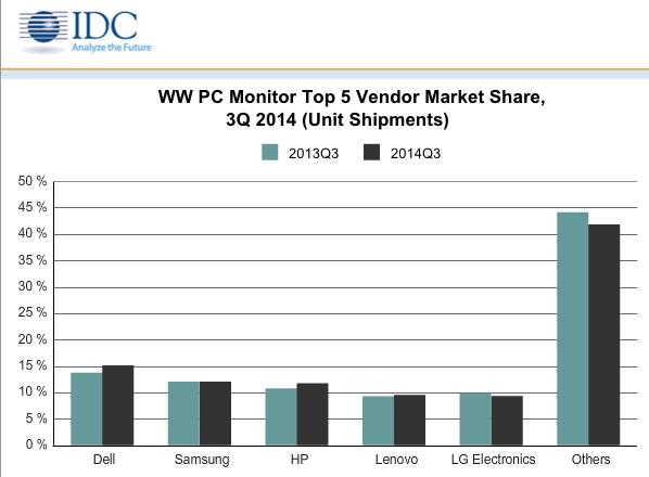 IDC: Touchscreens Help Monitor Market