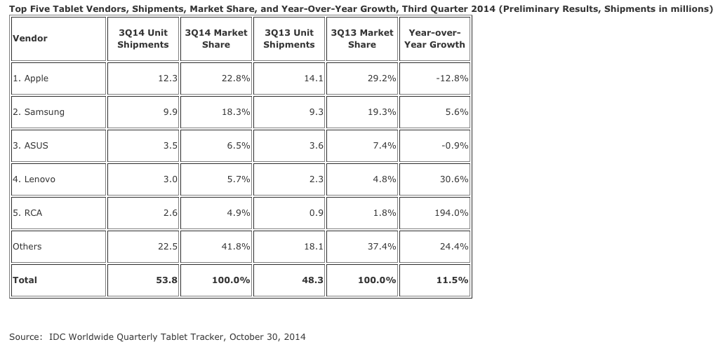 IDC: Apple Continues to Lead Tablets