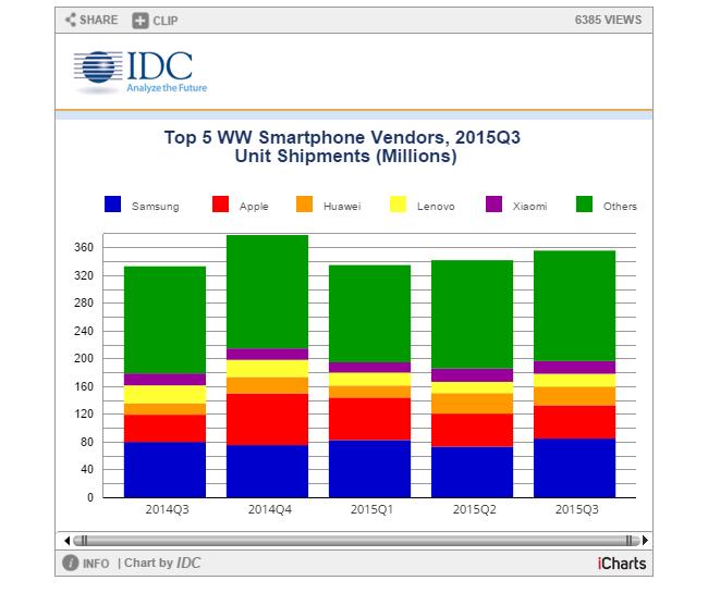 IDC Smartphones Q3 2015