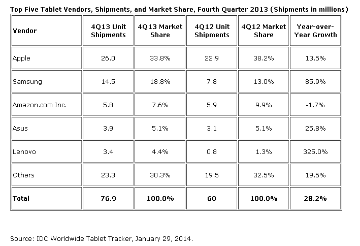 IDC: Tablets Growth Slows Down