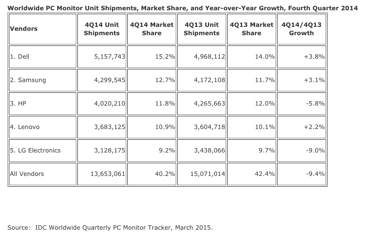 IDC: Monitors Decline on Q4 2014