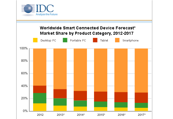 IDC: Tablets to Beat PCs