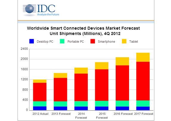 IDC: Smart Connected Devices Reach 1 Billion in 2012