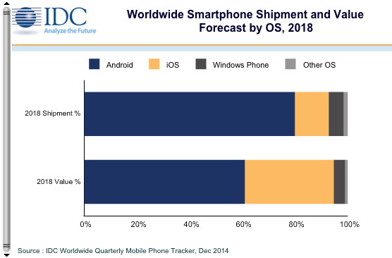 IDC Smartphones
